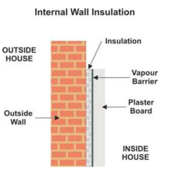 High Quality Internal Insulation Involves Fixing Insulation To The Inner Surfaces Of  External Walls (insulated Dry Lining). One Method Involves Fixing Insulation  Boards ...
